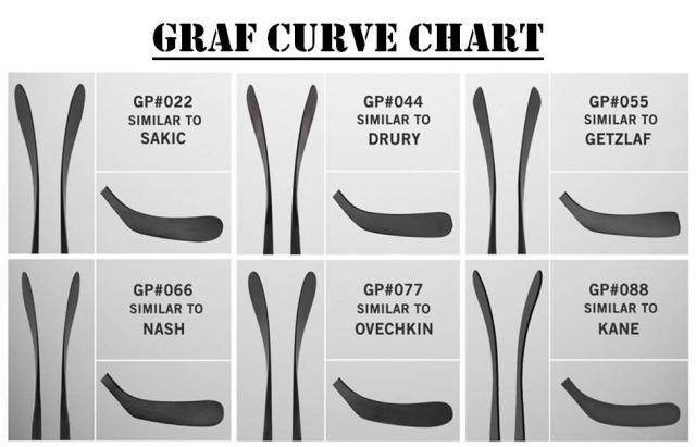 Клюшка взрослая композитная GRAF Ultra G-75 Lite SR